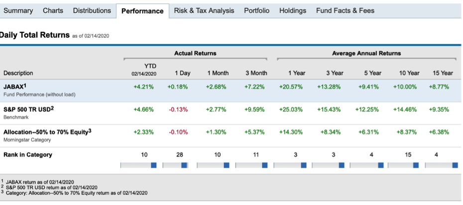 analyzing mutual fund investment performance